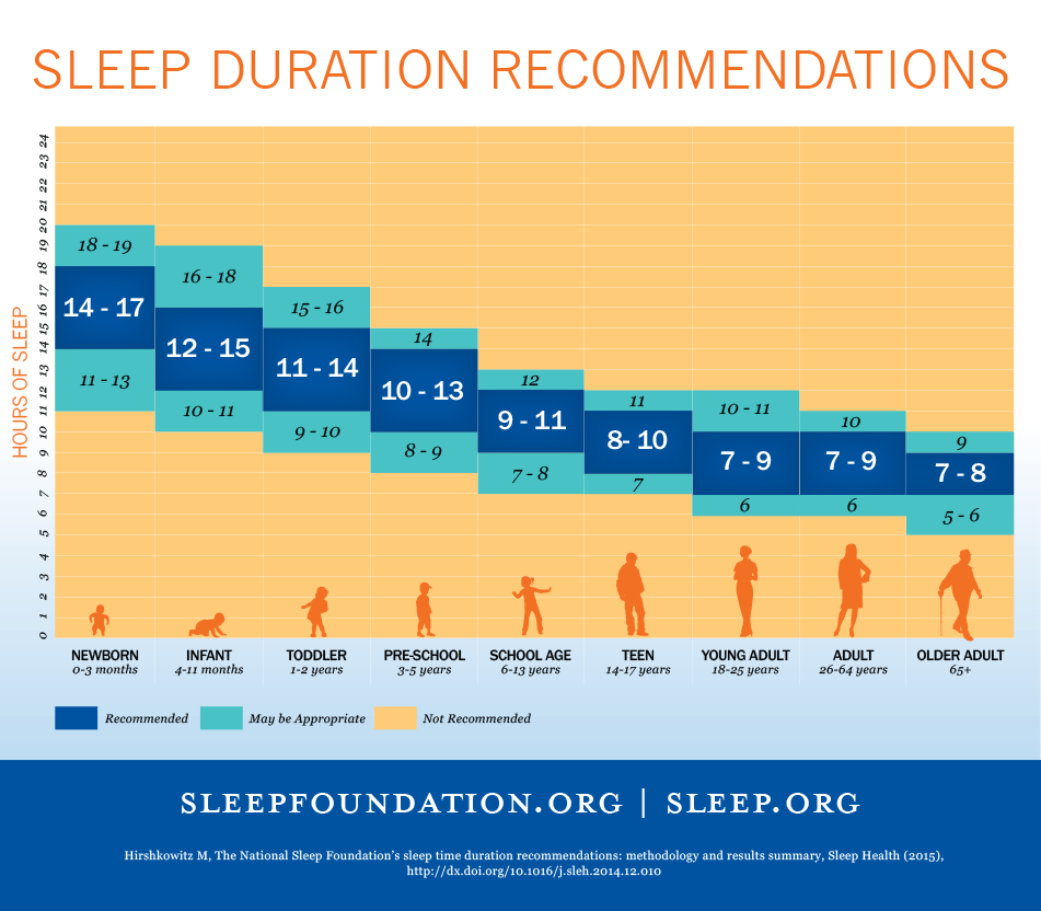 NSF Sleep Duration Recommendations